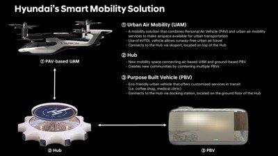 Hyundai's Smart Mobility Solution